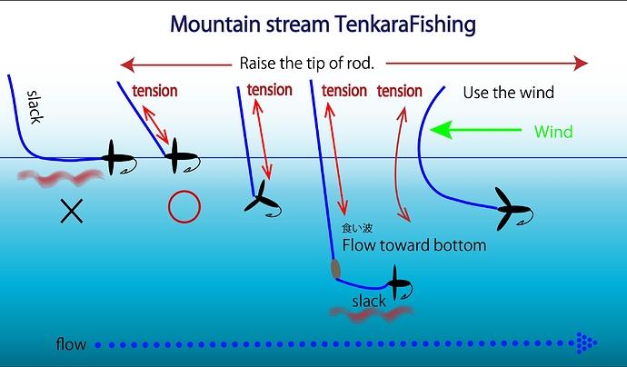 Mountain stream TenkaraFishing